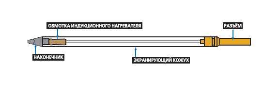 наконечник индукционного паяльника.png
